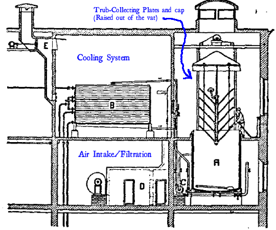 Diagram showing the containment vessel, cooling system, and sterile-air generator for the 'Nathan method' of brewing
